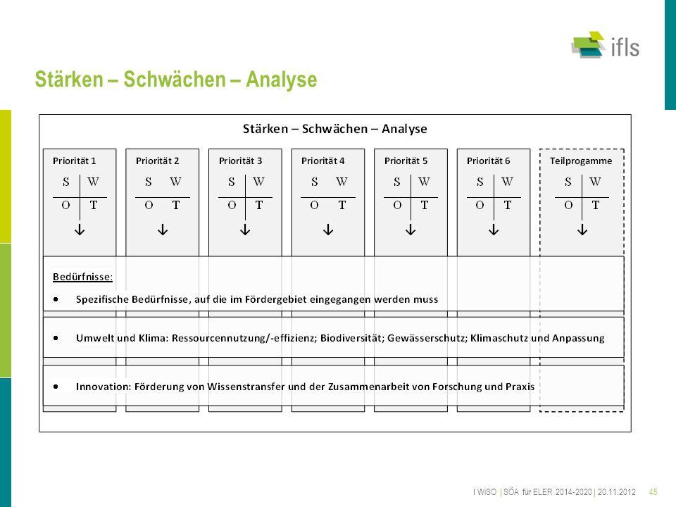 45 Stärken – Schwächen – Analyse I WiSO | SÖA für ELER 2014-2020 | 20.11.2012