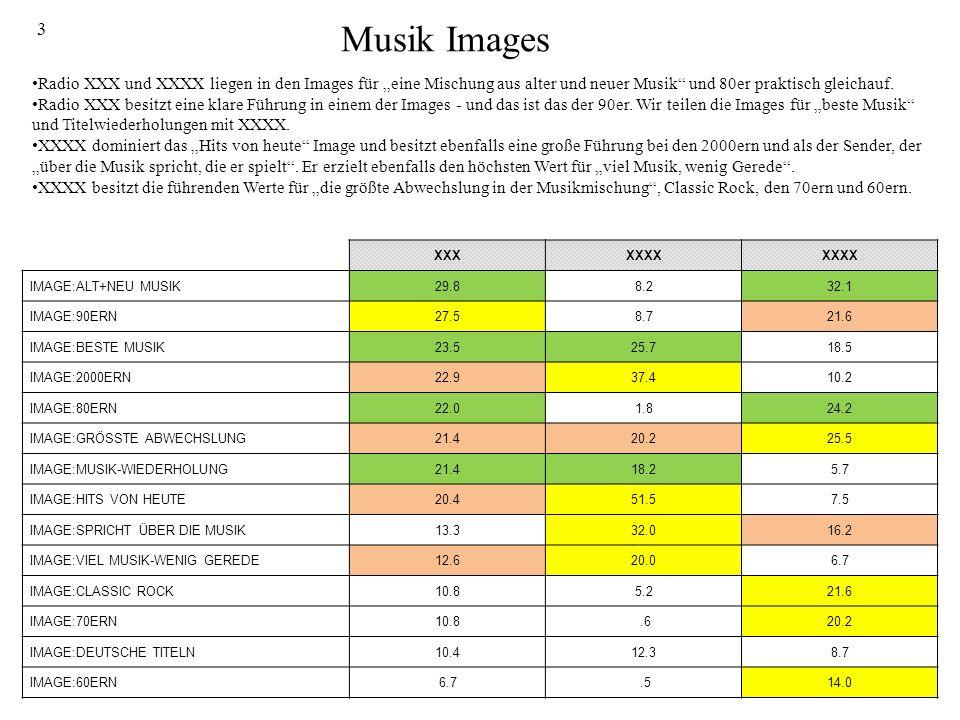3 Musik Images Radio XXX und XXXX liegen in den Images für eine Mischung aus alter und neuer Musik und 80er praktisch gleichauf.