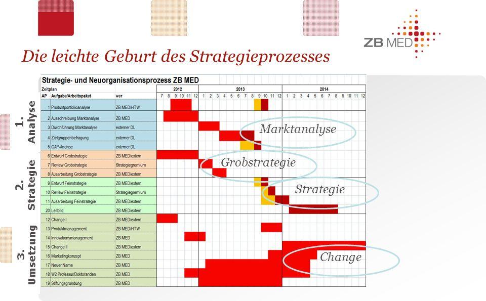 Die leichte Geburt des Strategieprozesses 1. Analyse 2.