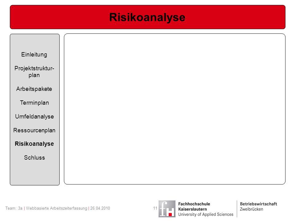 Risikoanalyse Einleitung Projektstruktur- plan Arbeitspakete Terminplan Umfeldanalyse Ressourcenplan Risikoanalyse Schluss Team: 3a | Webbasierte Arbe