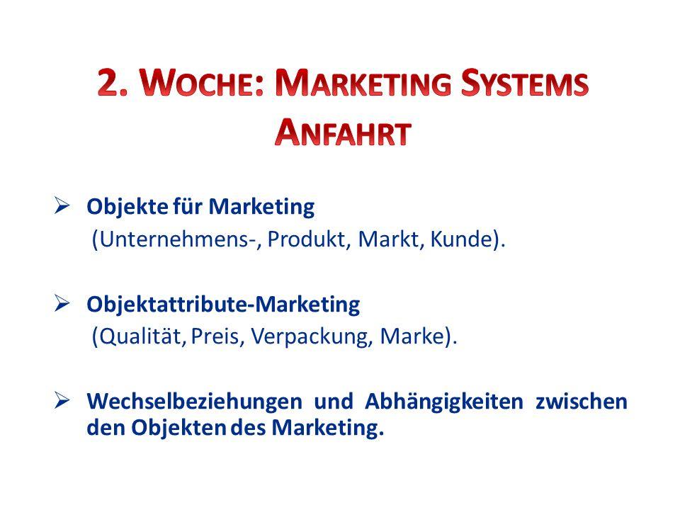 Objekte für Marketing (Unternehmens-, Produkt, Markt, Kunde). Objektattribute-Marketing (Qualität, Preis, Verpackung, Marke). Wechselbeziehungen und A