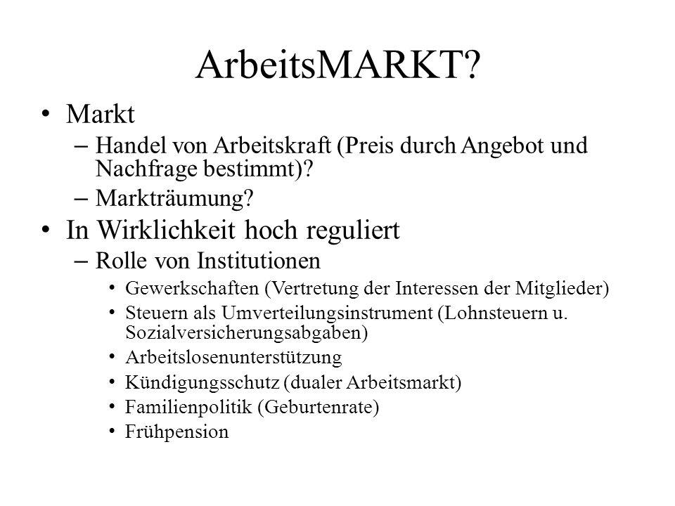 ArbeitsMARKT? Markt – Handel von Arbeitskraft (Preis durch Angebot und Nachfrage bestimmt)? – Markträumung? In Wirklichkeit hoch reguliert – Rolle von