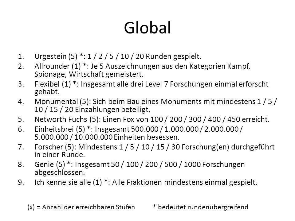 Global 1.Urgestein (5) *: 1 / 2 / 5 / 10 / 20 Runden gespielt.