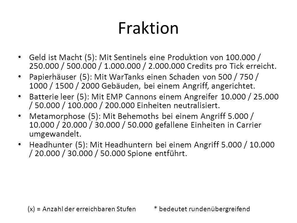 Fraktion Geld ist Macht (5): Mit Sentinels eine Produktion von 100.000 / 250.000 / 500.000 / 1.000.000 / 2.000.000 Credits pro Tick erreicht.