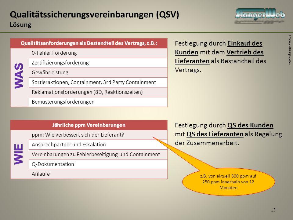 www.stangerweb.de 13 Qualitätssicherungsvereinbarungen (QSV) Lösung Qualitätsanforderungen als Bestandteil des Vertrags, z.B.: 0-Fehler Forderung Zert
