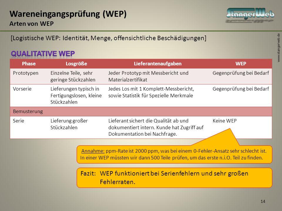 www.stangerweb.de 14 Wareneingangsprüfung (WEP) Arten von WEP [Logistische WEP: Identität, Menge, offensichtliche Beschädigungen] PhaseLosgrößeLiefera