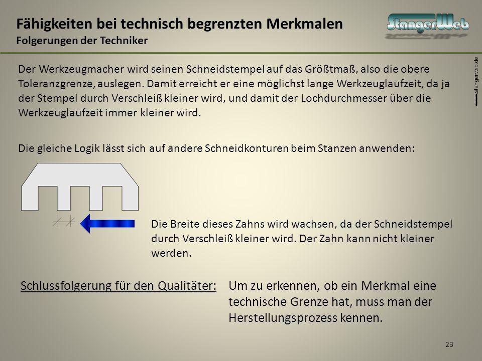 www.stangerweb.de 23 Fähigkeiten bei technisch begrenzten Merkmalen Folgerungen der Techniker Die gleiche Logik lässt sich auf andere Schneidkonturen