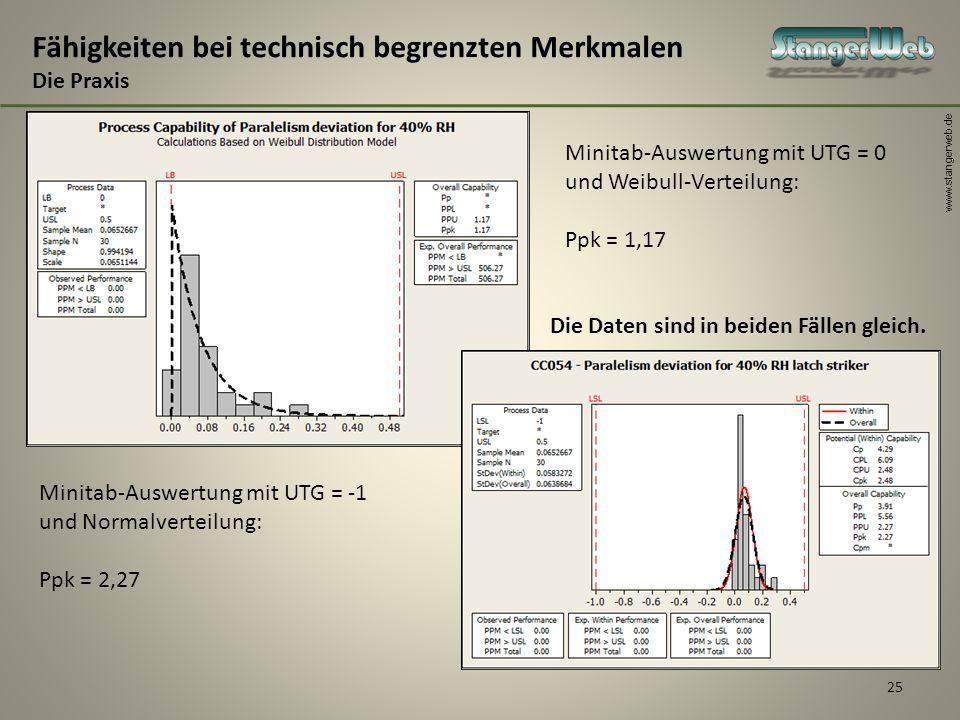 www.stangerweb.de 25 Fähigkeiten bei technisch begrenzten Merkmalen Die Praxis Minitab-Auswertung mit UTG = 0 und Weibull-Verteilung: Ppk = 1,17 Minit