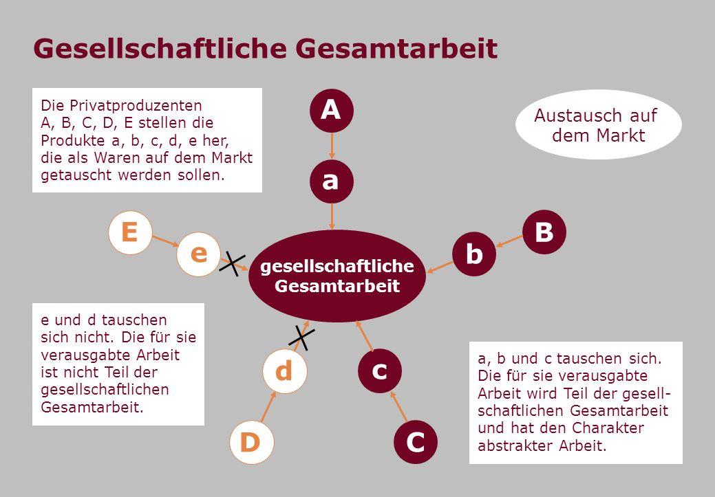 Gesellschaftliche Gesamtarbeit Die Privatproduzenten A, B, C, D, E stellen die Produkte a, b, c, d, e her, die als Waren auf dem Markt getauscht werde