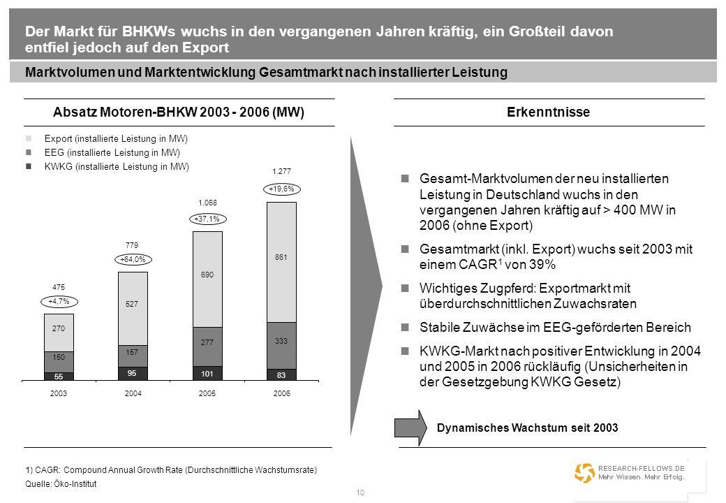 10 Der Markt für BHKWs wuchs in den vergangenen Jahren kräftig, ein Großteil davon entfiel jedoch auf den Export Marktvolumen und Marktentwicklung Ges