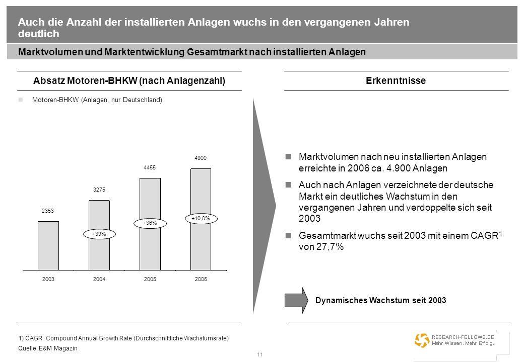 11 Auch die Anzahl der installierten Anlagen wuchs in den vergangenen Jahren deutlich Marktvolumen und Marktentwicklung Gesamtmarkt nach installierten