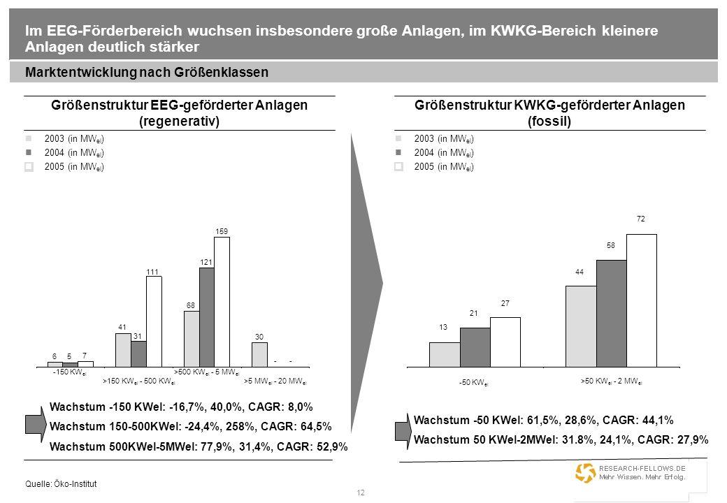 12 Wachstum -50 KWel: 61,5%, 28,6%, CAGR: 44,1% Wachstum 50 KWel-2MWel: 31.8%, 24,1%, CAGR: 27,9% Im EEG-Förderbereich wuchsen insbesondere große Anla