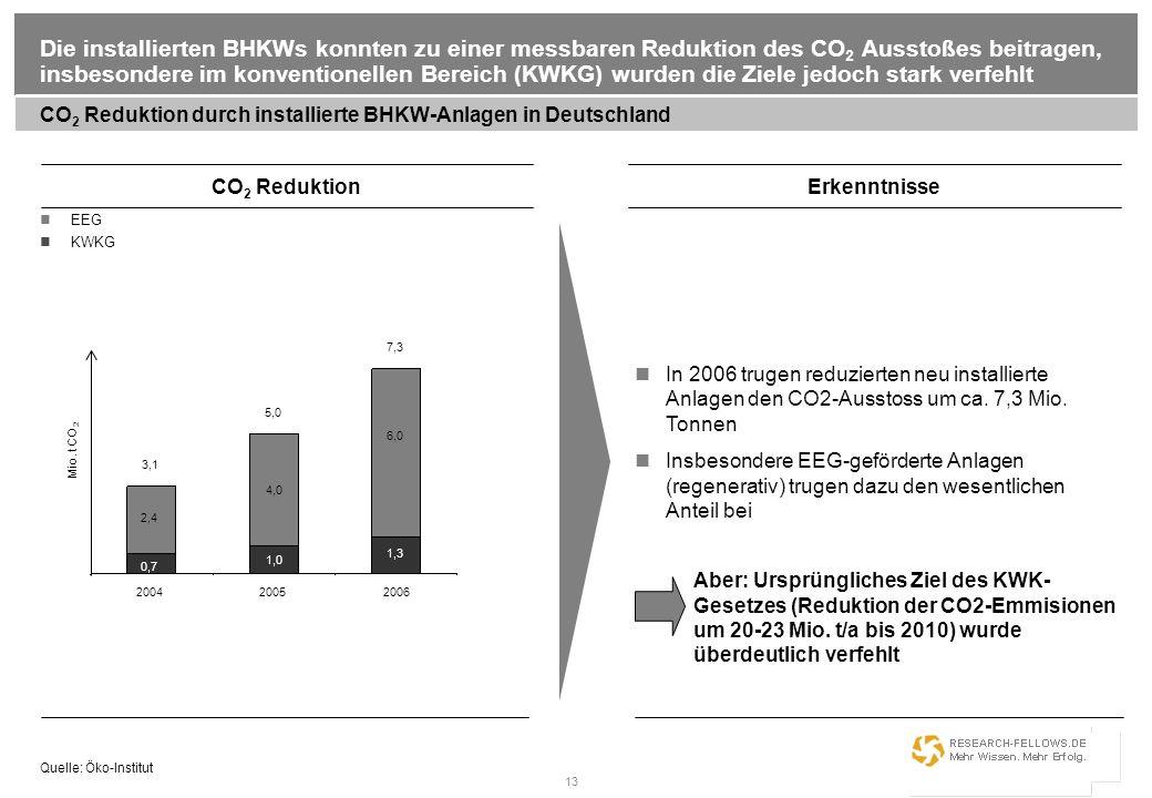 13 Die installierten BHKWs konnten zu einer messbaren Reduktion des CO 2 Ausstoßes beitragen, insbesondere im konventionellen Bereich (KWKG) wurden di