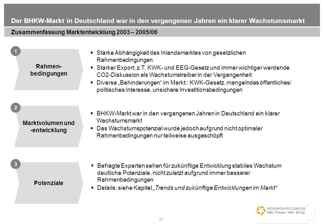 14 Der BHKW-Markt in Deutschland war in den vergangenen Jahren ein klarer Wachstumsmarkt Zusammenfassung Marktentwicklung 2003 – 2005/06 Rahmen- bedin