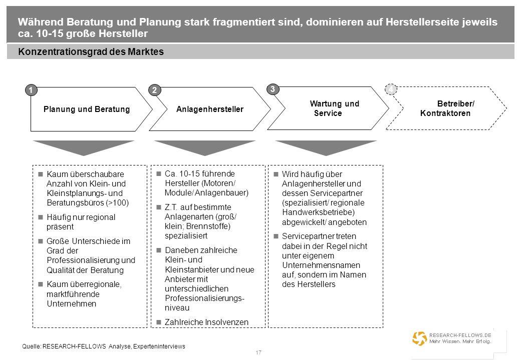 17 Während Beratung und Planung stark fragmentiert sind, dominieren auf Herstellerseite jeweils ca. 10-15 große Hersteller Konzentrationsgrad des Mark