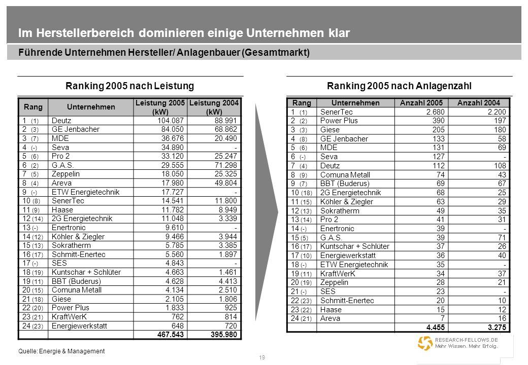 19 Im Herstellerbereich dominieren einige Unternehmen klar RangUnternehmen Leistung 2005 (kW) Leistung 2004 (kW) 1 (1) Deutz104.08788.991 2 (3) GE Jen