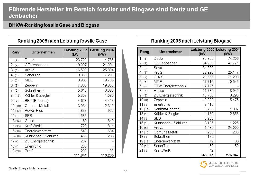 20 Führende Hersteller im Bereich fossiler und Biogase sind Deutz und GE Jenbacher RangUnternehmen Leistung 2005 (kW) Leistung 2004 (kW) 1 (4) Deutz23