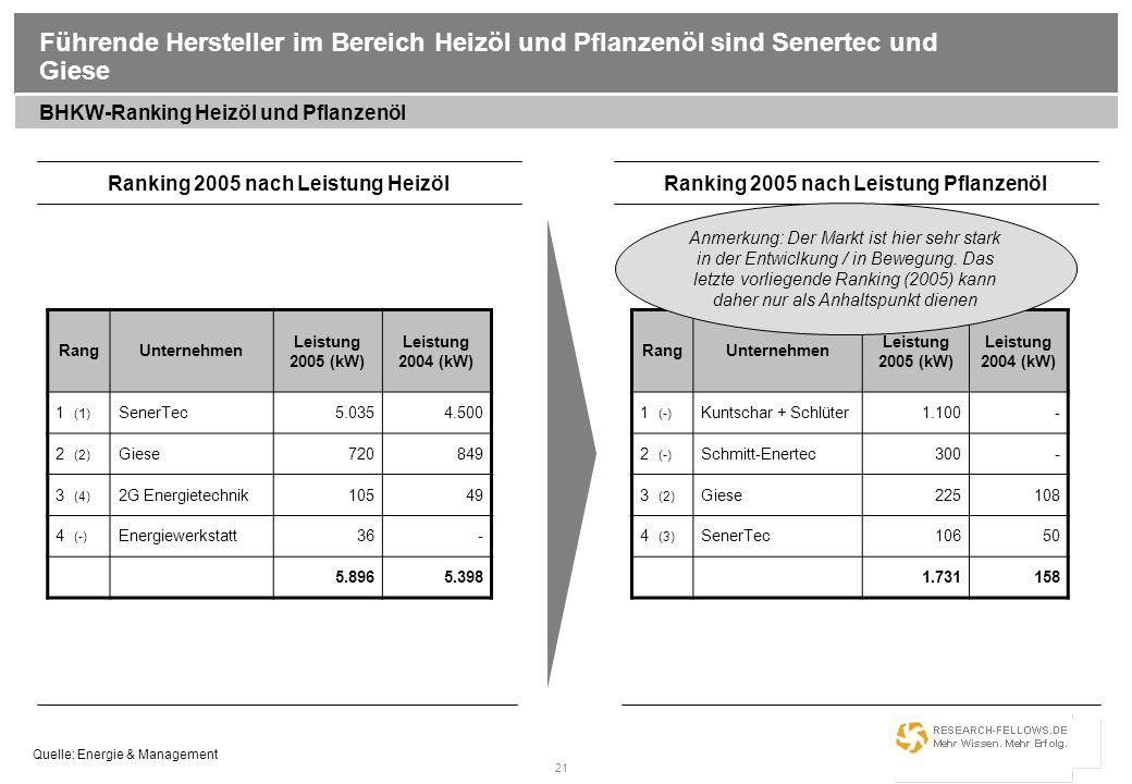 21 Führende Hersteller im Bereich Heizöl und Pflanzenöl sind Senertec und Giese RangUnternehmen Leistung 2005 (kW) Leistung 2004 (kW) 1 (1) SenerTec5.