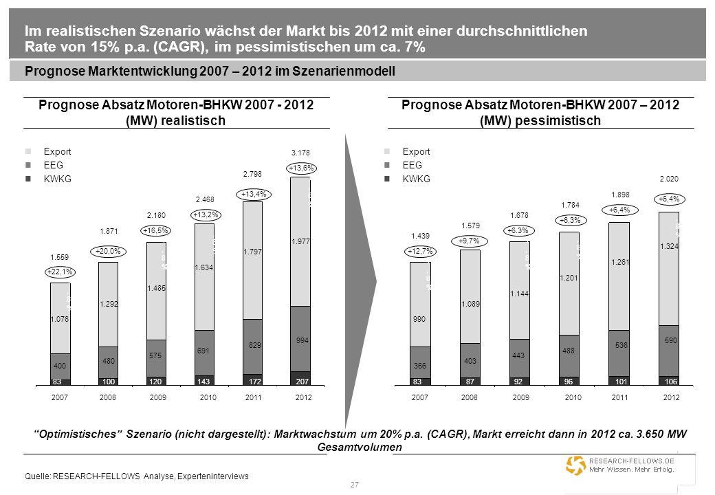 27 Im realistischen Szenario wächst der Markt bis 2012 mit einer durchschnittlichen Rate von 15% p.a. (CAGR), im pessimistischen um ca. 7% Prognose Ma