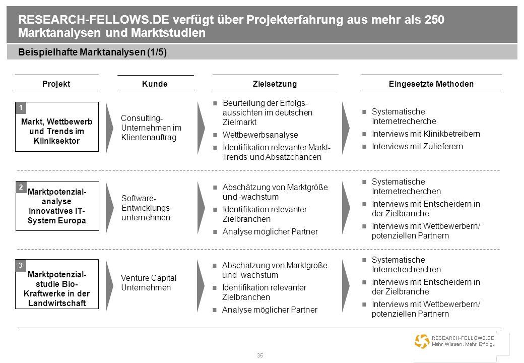 35 RESEARCH-FELLOWS.DE verfügt über Projekterfahrung aus mehr als 250 Marktanalysen und Marktstudien Beispielhafte Marktanalysen (1/5) Projekt Kunde E