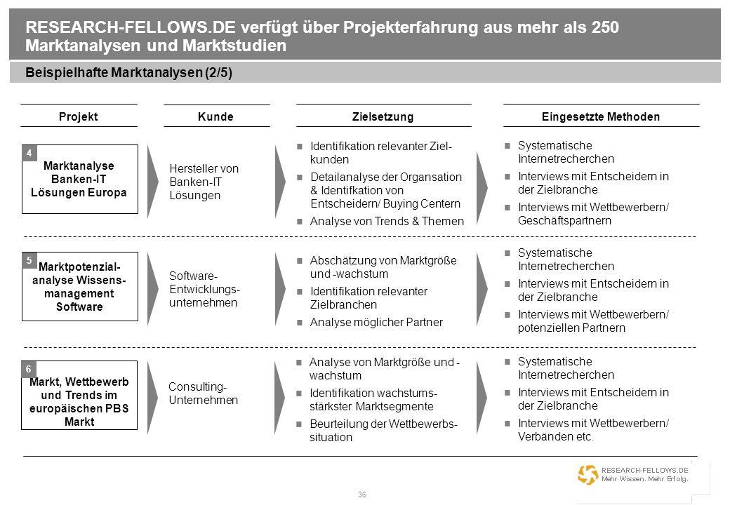 36 RESEARCH-FELLOWS.DE verfügt über Projekterfahrung aus mehr als 250 Marktanalysen und Marktstudien Beispielhafte Marktanalysen (2/5) Projekt Kunde E