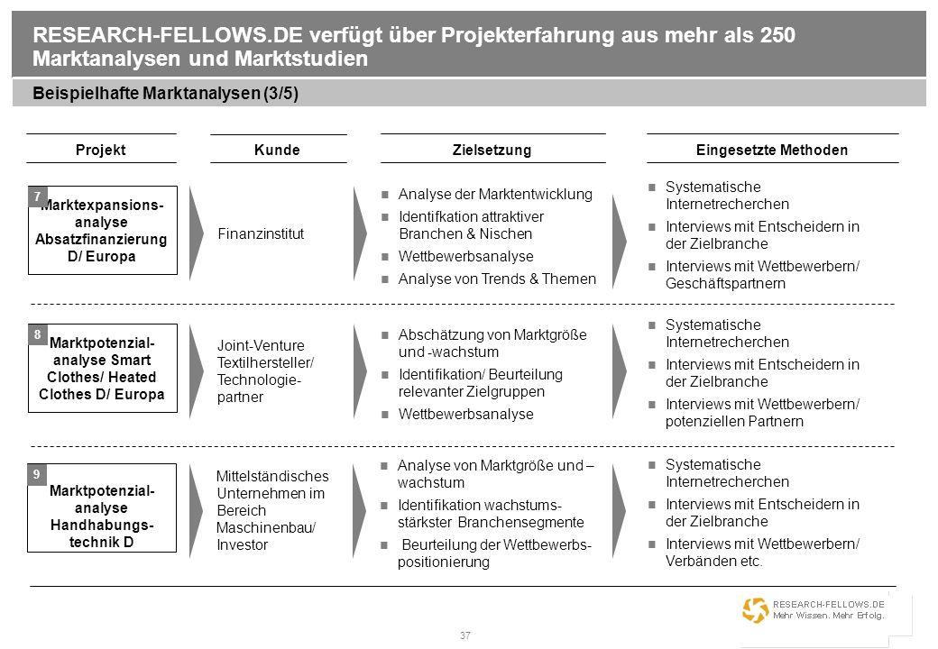 37 RESEARCH-FELLOWS.DE verfügt über Projekterfahrung aus mehr als 250 Marktanalysen und Marktstudien Beispielhafte Marktanalysen (3/5) Projekt Kunde E