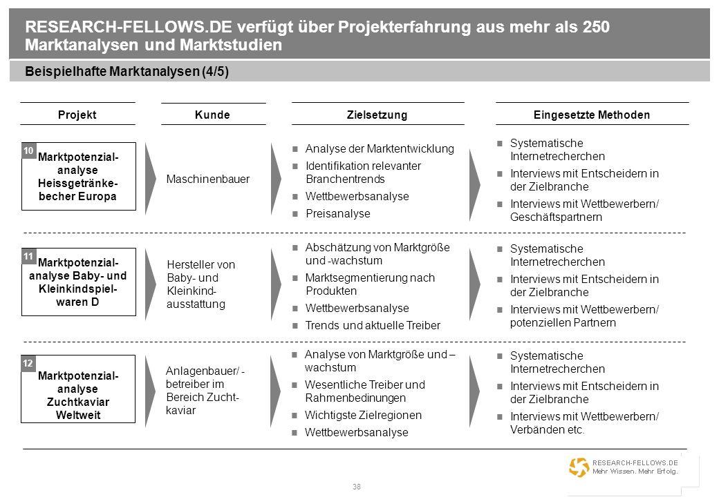 38 RESEARCH-FELLOWS.DE verfügt über Projekterfahrung aus mehr als 250 Marktanalysen und Marktstudien Beispielhafte Marktanalysen (4/5) Projekt Kunde E