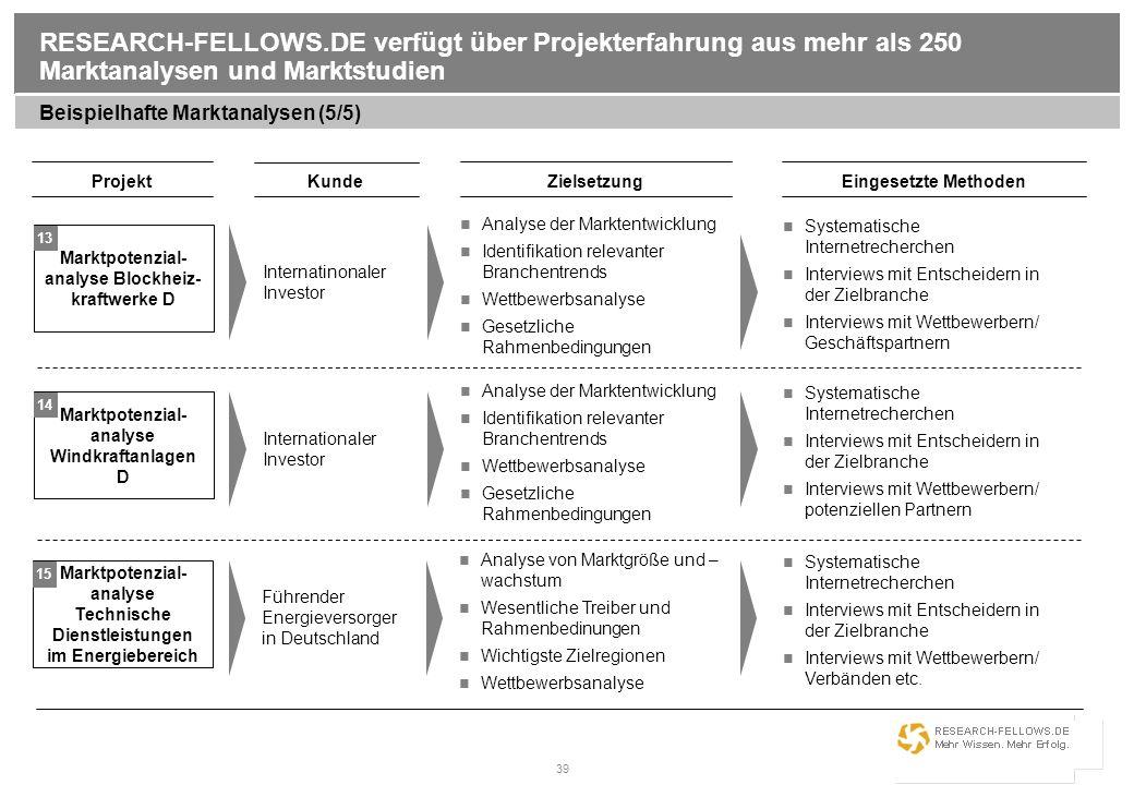 39 RESEARCH-FELLOWS.DE verfügt über Projekterfahrung aus mehr als 250 Marktanalysen und Marktstudien Beispielhafte Marktanalysen (5/5) Projekt Kunde E