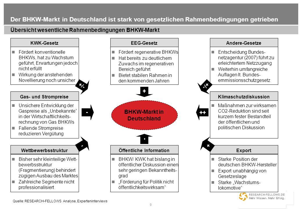 9 Der BHKW-Markt in Deutschland ist stark von gesetzlichen Rahmenbedingungen getrieben Übersicht wesentliche Rahmenbedingungen BHKW-Markt Quelle: RESE