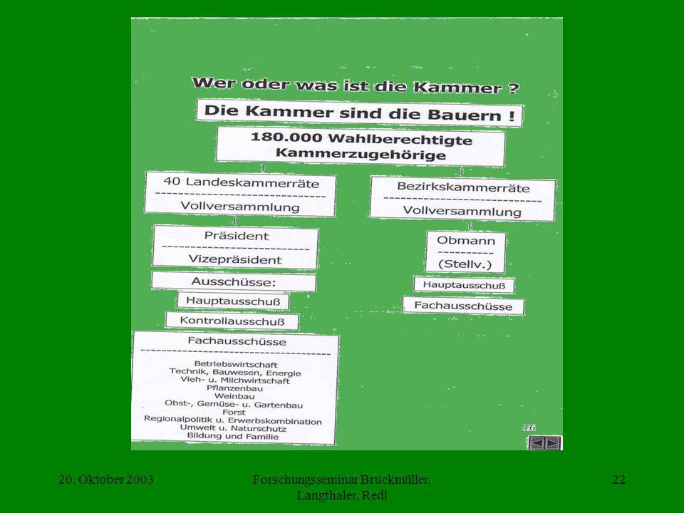 20. Oktober 2003Forschungsseminar Bruckmüller, Langthaler, Redl 22