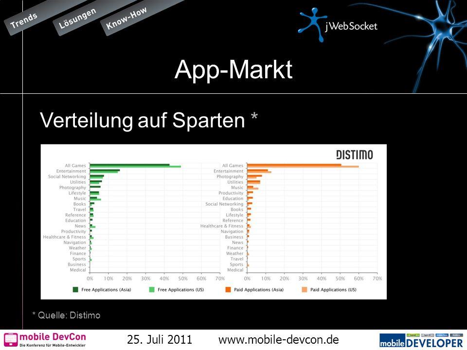 25. Juli 2011www.mobile-devcon.de App-Markt Verteilung auf Sparten * * Quelle: Distimo