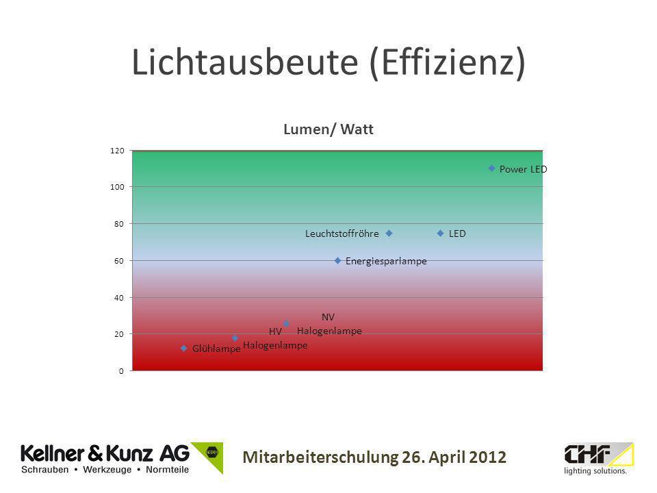 Mitarbeiterschulung 26. April 2012 Lichtausbeute (Effizienz)
