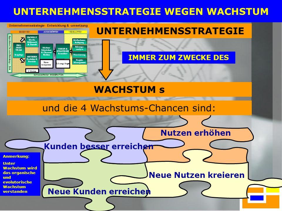 20 z.B.der Prozess hinsichtlich der permanenten Nutzenanpassung 1.