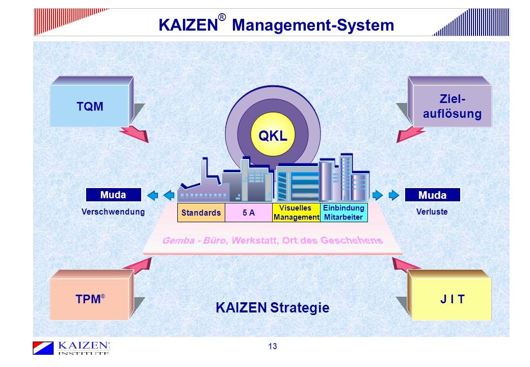 QKL 13 Standards5 A Visuelles Management Einbindung Mitarbeiter TQM TPM ® Ziel- auflösung J I T Muda KAIZEN Strategie VerschwendungVerluste KAIZEN ® Management-System