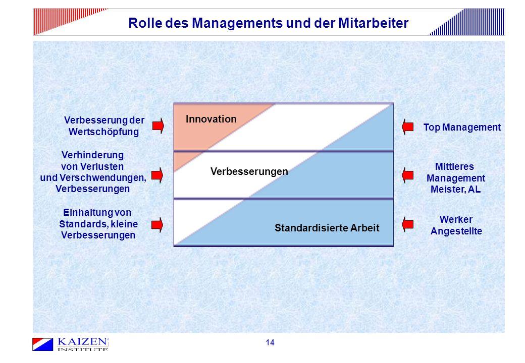 Rolle des Managements und der Mitarbeiter 03 Top Management Mittleres Management Meister, AL Werker Angestellte Verbesserung der Wertschöpfung Verhind