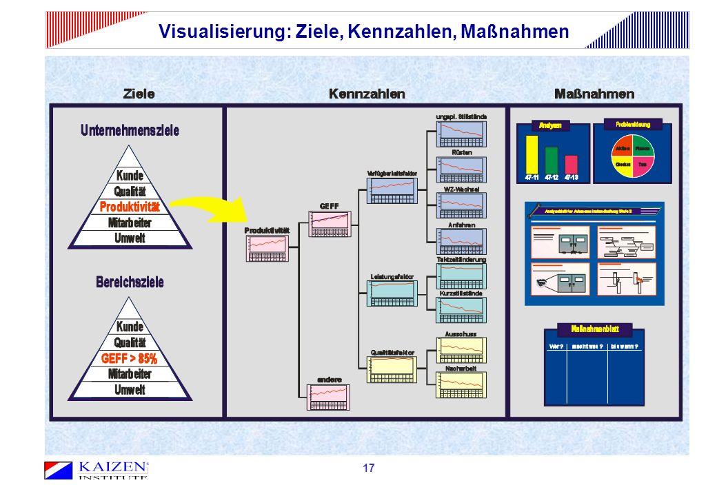 Visualisierung: Ziele, Kennzahlen, Maßnahmen 17
