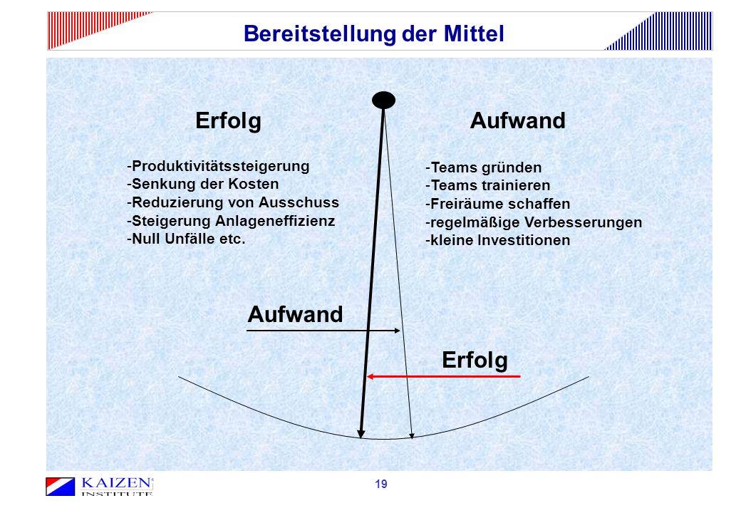 Bereitstellung der Mittel ErfolgAufwand -Produktivitätssteigerung -Senkung der Kosten -Reduzierung von Ausschuss -Steigerung Anlageneffizienz -Null Un