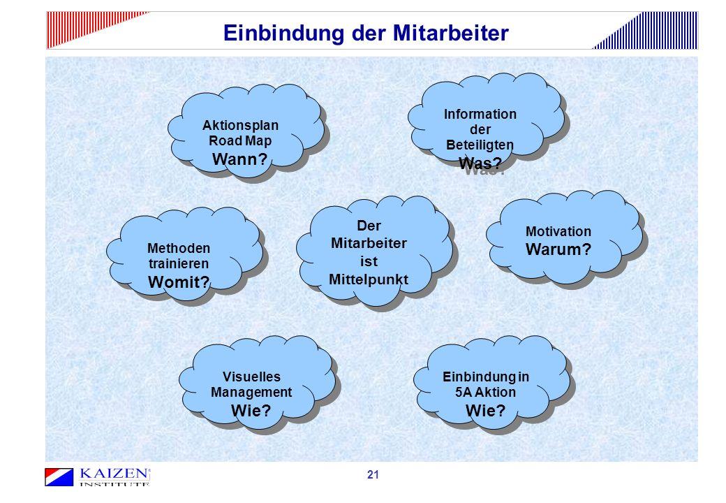 Einbindung der Mitarbeiter Information der Beteiligten Was? Information der Beteiligten Was? Einbindung in 5A Aktion Wie? Einbindung in 5A Aktion Wie?