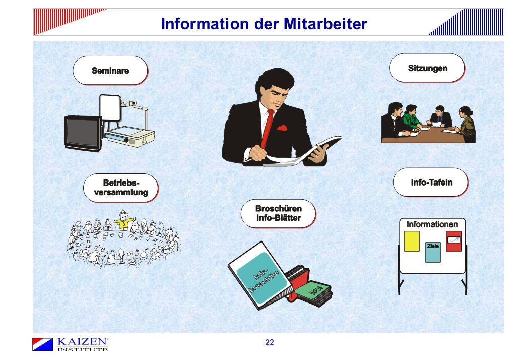 Information der Mitarbeiter 22