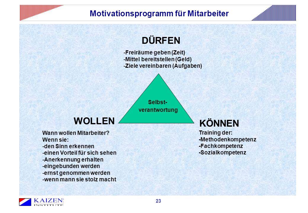 Motivationsprogramm für Mitarbeiter Selbst- verantwortung DÜRFEN WOLLEN KÖNNEN -Freiräume geben (Zeit) -Mittel bereitstellen (Geld) -Ziele vereinbaren (Aufgaben) Wann wollen Mitarbeiter.