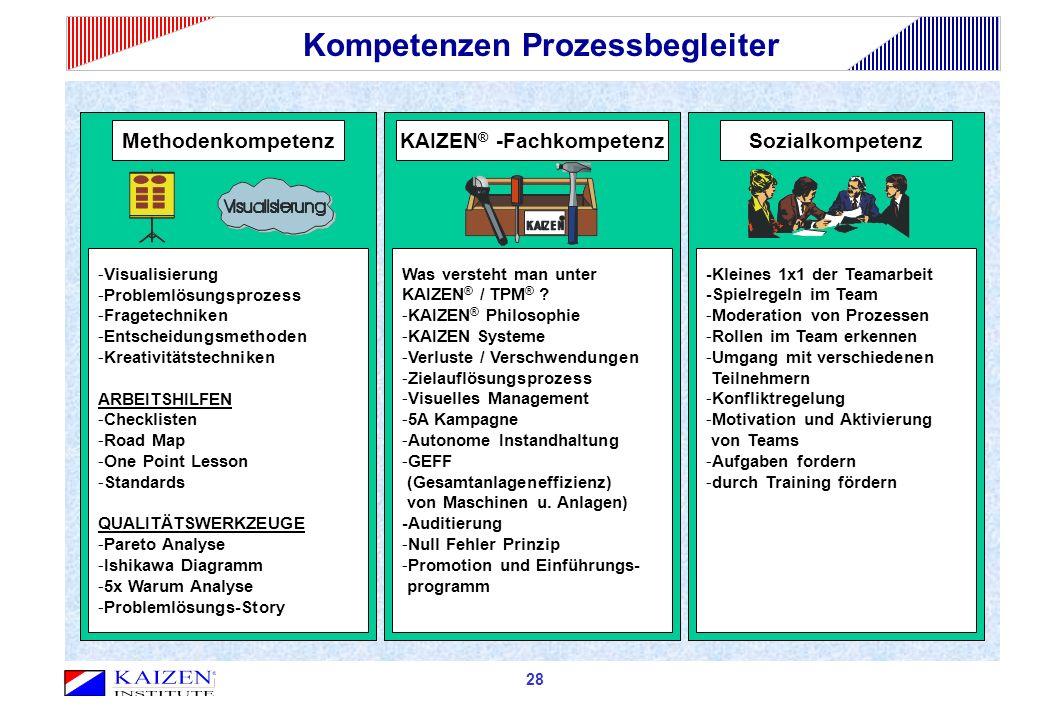Kompetenzen Prozessbegleiter -Visualisierung -Problemlösungsprozess -Fragetechniken -Entscheidungsmethoden -Kreativitätstechniken ARBEITSHILFEN -Check