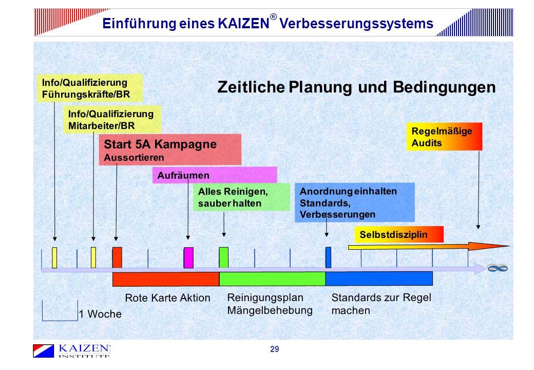 Einführung eines KAIZEN ® Verbesserungssystems Rote Karte Aktion Reinigungsplan Mängelbehebung Standards zur Regel machen Info/Qualifizierung Mitarbei