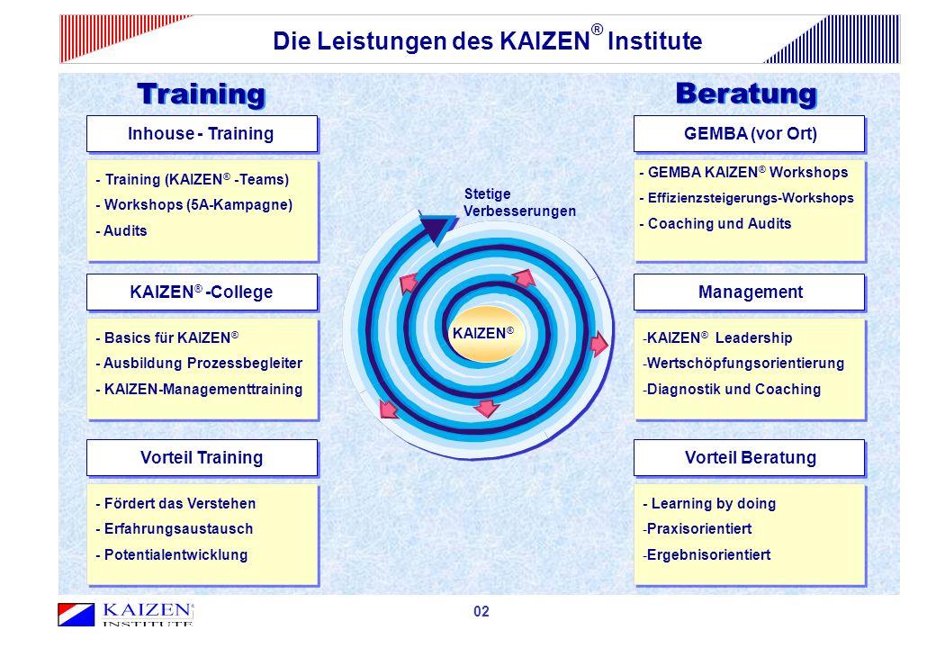 02 Inhouse - Training - Training (KAIZEN ® -Teams) - Workshops (5A-Kampagne) - Audits KAIZEN ® -College - Basics für KAIZEN ® - Ausbildung Prozessbegleiter - KAIZEN-Managementtraining GEMBA (vor Ort) - GEMBA KAIZEN ® Workshops - Effizienzsteigerungs-Workshops - Coaching und Audits Management -KAIZEN ® Leadership -Wertschöpfungsorientierung -Diagnostik und Coaching Training Beratung KAIZEN KAIZEN ® Stetige Verbesserungen Die Leistungen des KAIZEN ® Institute Vorteil Training - Fördert das Verstehen - Erfahrungsaustausch - Potentialentwicklung Vorteil Beratung - Learning by doing -Praxisorientiert -Ergebnisorientiert