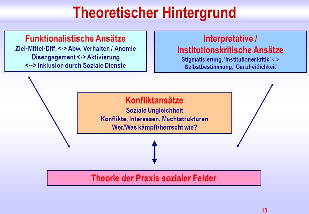 13 Theoretischer Hintergrund Funktionalistische Ansätze Ziel-Mittel-Diff. Abw. Verhalten / Anomie Disengagement Aktivierung Inklusion durch Soziale Di