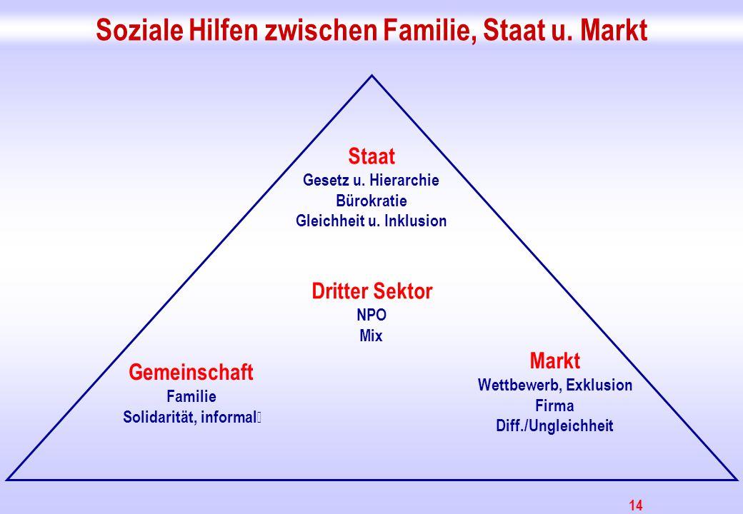 14 Soziale Hilfen zwischen Familie, Staat u. Markt Staat Gesetz u. Hierarchie Bürokratie Gleichheit u. Inklusion Markt Wettbewerb, Exklusion Firma Dif