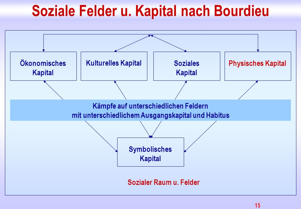 15 Soziale Felder u. Kapital nach Bourdieu Ökonomisches Kapital Kulturelles Kapital Soziales Kapital Physisches Kapital Symbolisches Kapital Sozialer