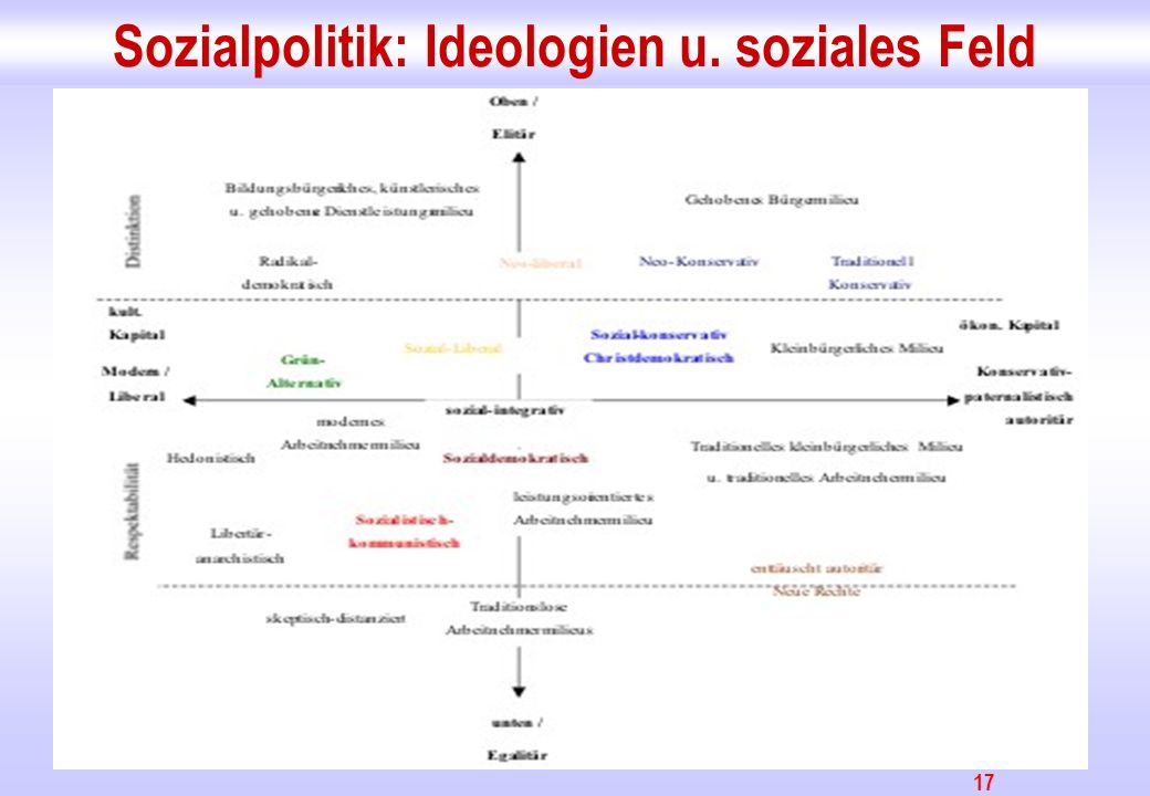 17 Sozialpolitik: Ideologien u. soziales Feld