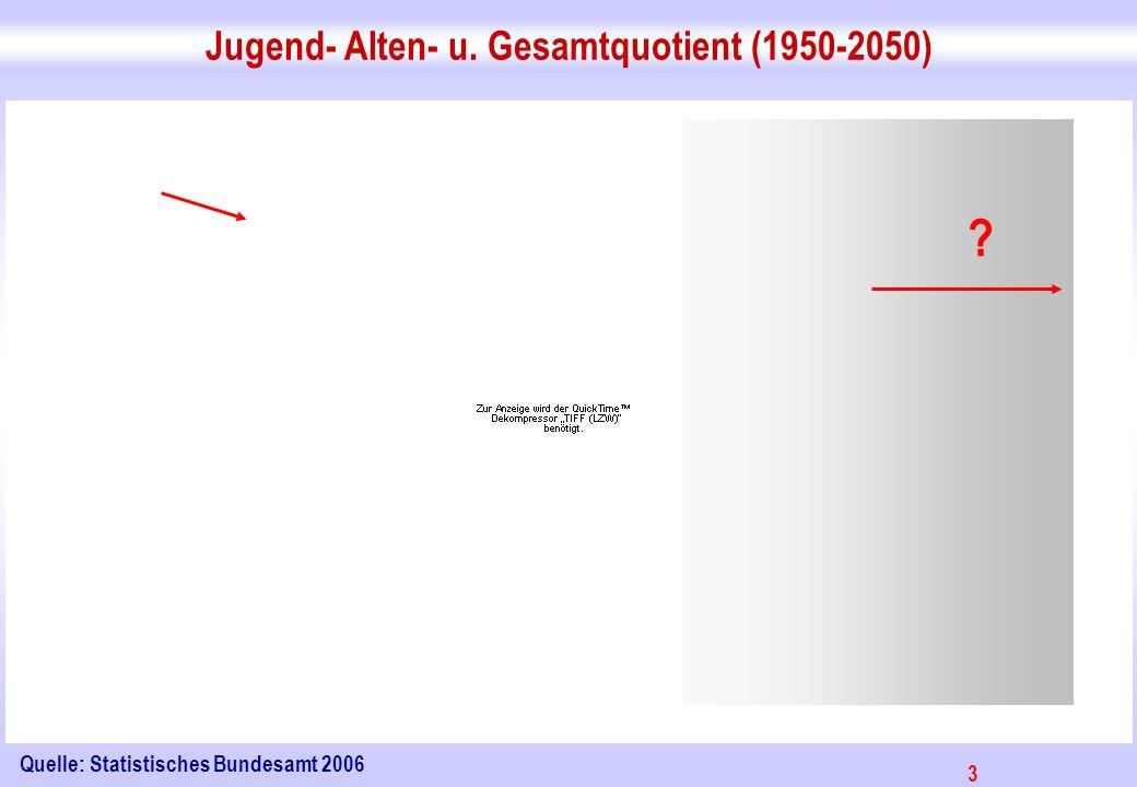 3 Jugend- Alten- u. Gesamtquotient (1950-2050) Quelle: Statistisches Bundesamt 2006 ?