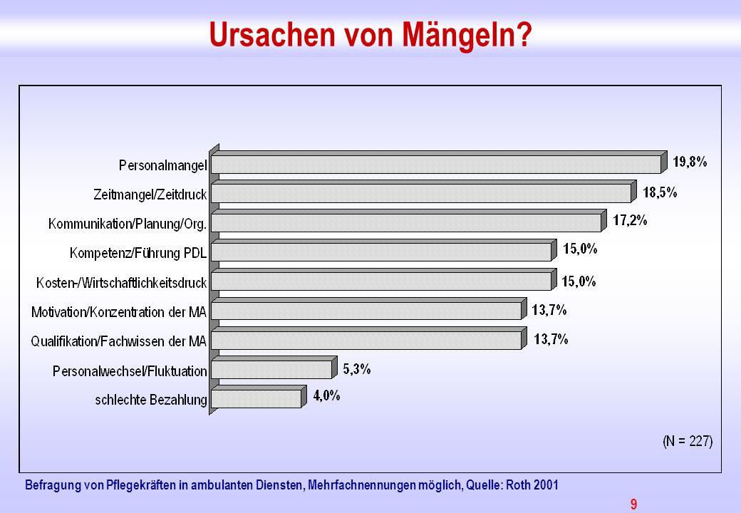 9 Ursachen von Mängeln? Befragung von Pflegekräften in ambulanten Diensten, Mehrfachnennungen möglich, Quelle: Roth 2001