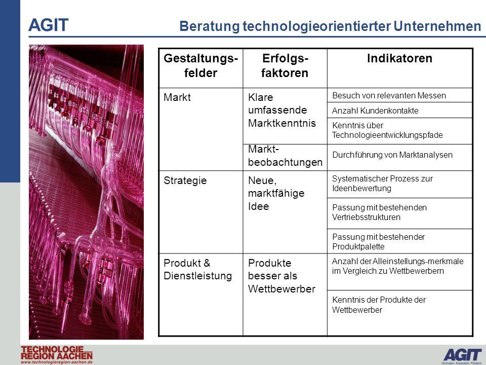AGIT Beratung technologieorientierter Unternehmen Gestaltungs- felder Erfolgs- faktoren Indikatoren MarktKlare umfassende Marktkenntnis Markt- beobach
